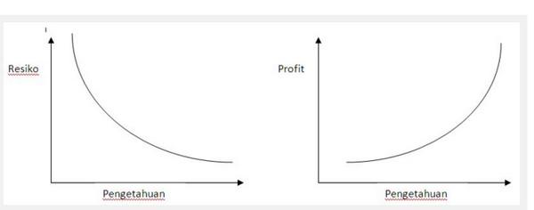Apa itu investasi forex trading
