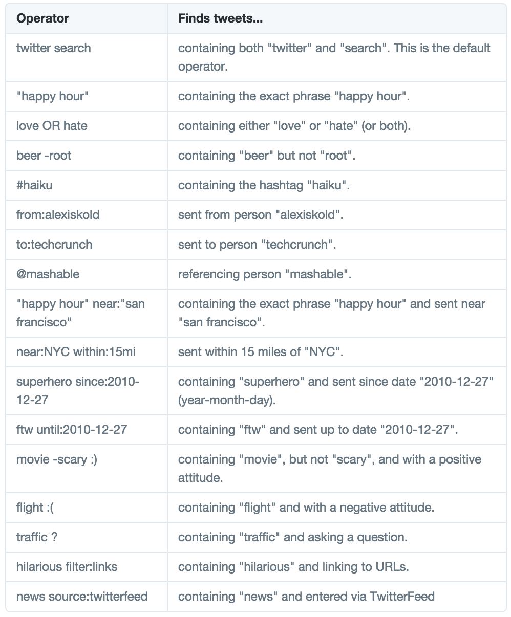 Twitter Search Operators Teachers Should Know about