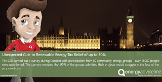 Unexpected cuts to renewable energy tax relief