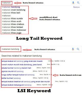 Long Tail Keyword dan LSI Keyword