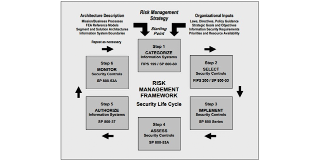 Cybersecurity through enterprise risk management