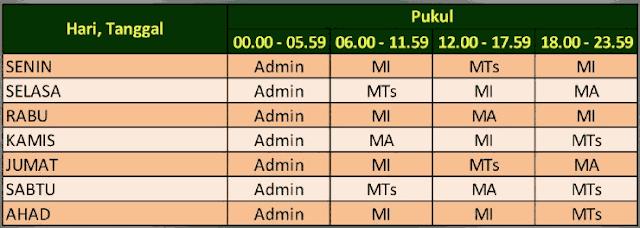 Daftar Jadwal Waktu Pengerjaan Aplikasi SIBOS PINTAR Kemenag RI 2018