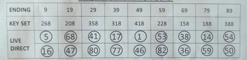 LOTTO DYNAMICS: Ghana Lotto Chart
