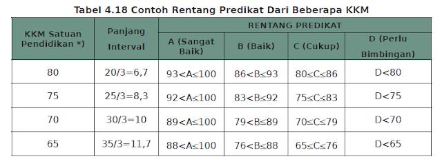 tabel contoh rentang predikat kurtilas