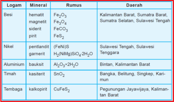 Kelimpahan unsur unsur di alam konsep kimia kokim demikian pembahasan materi kelimpahan unsur unsur di alam dan contoh contohnya silahkan juga baca materi lain yang berkaitan dengan kimia unsur yaitu ccuart Images