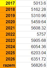 Prognoza limitów wpłat na IKZE do 2026