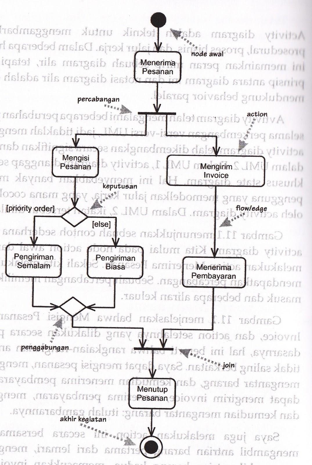 Rangkuman UML Activity Diagram, Sequence Diagram