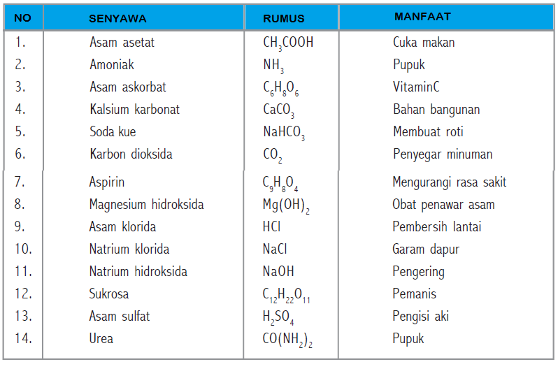 Klasifikasi Materi Unsur Senyawa Campuran Homogen Campuran