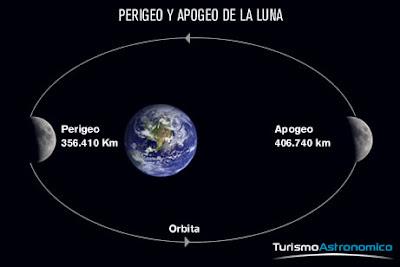 Resultado de imagen de órbita de la Luna.