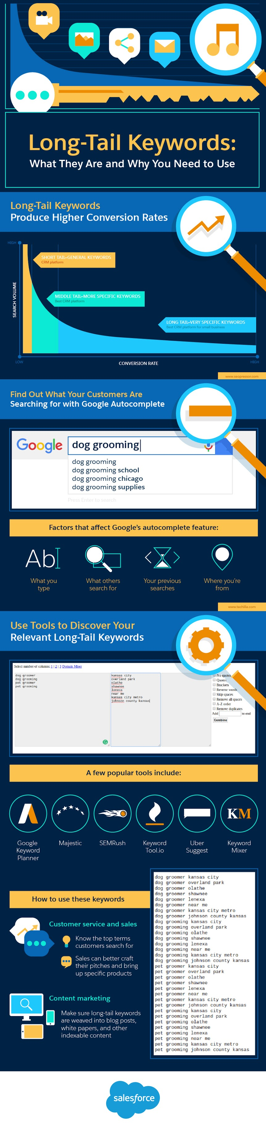 Long-Tail Keywords: What They Are and Why You Need to Use Them - infographic