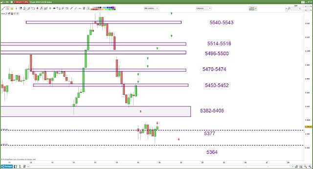 Plan de trade bilan 19/06/18 cac40