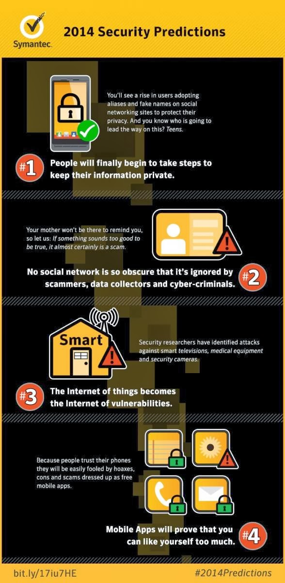 Symantec 2014 Predictions Infographic
