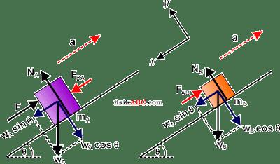 Contoh Soal dan Pembahasan Tentang Gaya Kontak atau gaya aksi reaksi dari Hukum III Newton