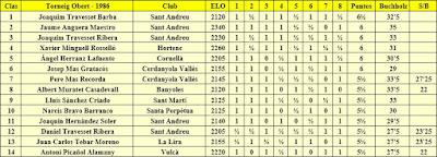 Clasificación del XV Abierto Sant Andreu 1986
