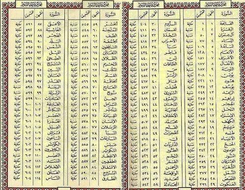 Surat Mushhaf Utsmani