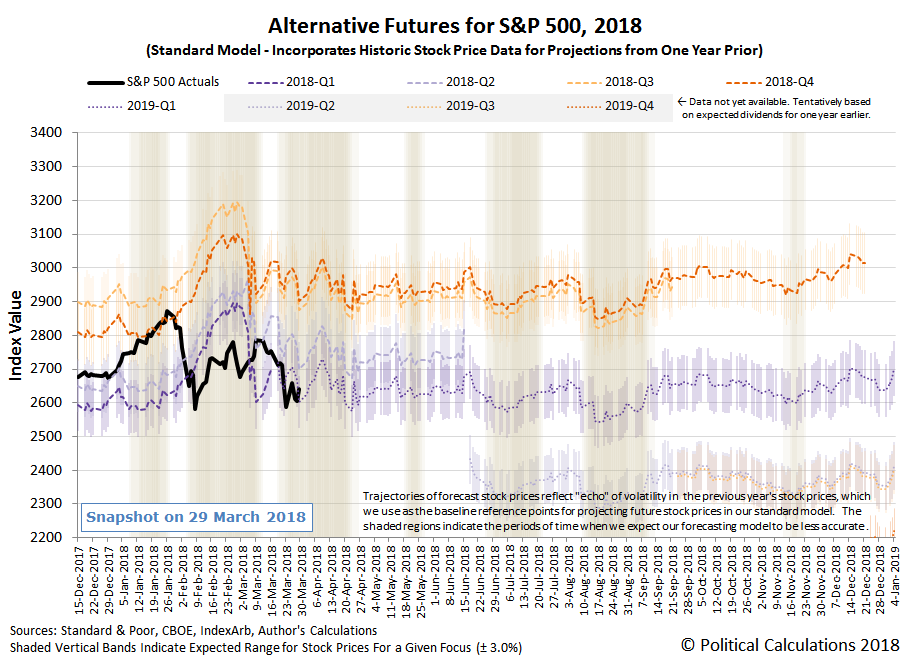 Alternative Futures - S&P 500 - 2018 - Standard Model - Snapshot on 29 March 2018