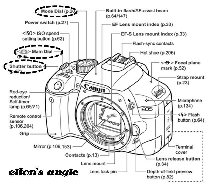 Catatan Satrianto: Mengubah Setting Aperture di Canon 550D