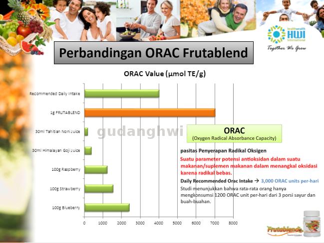 Jual Frutablend Produk HWI Di Surabaya