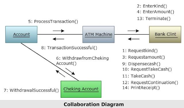 CSE Study Material: UML Diagrams
