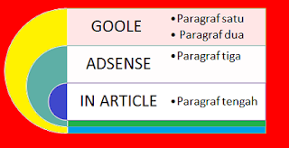 Cara Pasang Adsense Native In Article