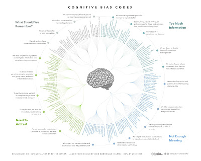 visual map human cognitive biases examples