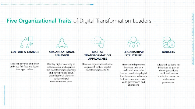 Five Organizational Traits of Digital Transformation Leaders