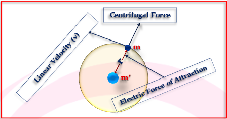 Bohr's model of Hydrogen atom and its Limitations.