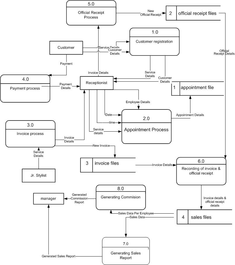 er diagram for hotel management freeart search com   art search comlevel data flow diagram of hotel management system