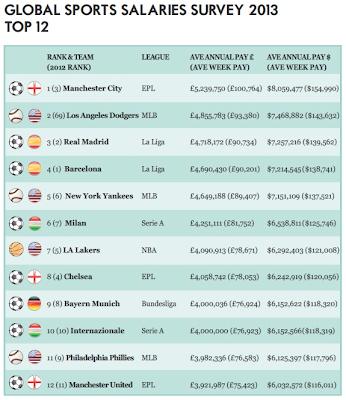 El Manchester City es el club que paga los sueldos más altos