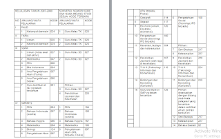 onversi Kode Bidang Studi Sertifikasi Guru Bagi Lulusan Tahun 2007 dan 2008