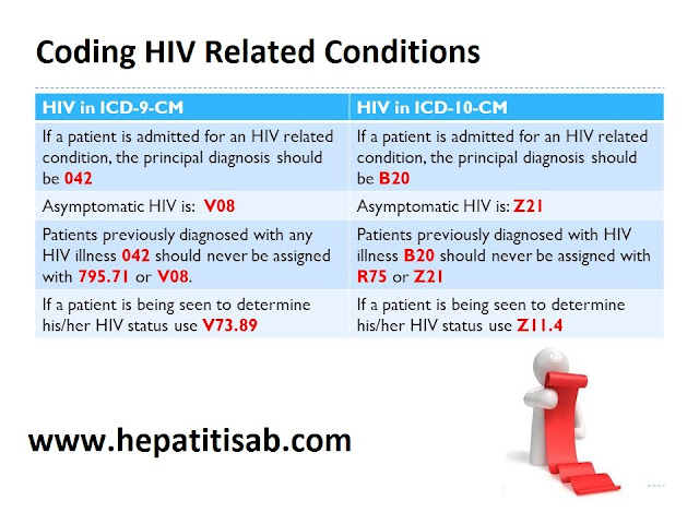 Coding HIV Related Conditions