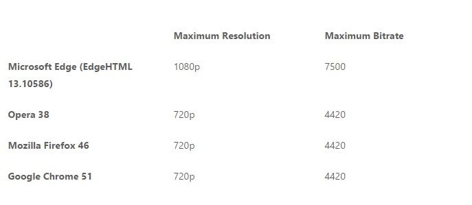 L'estensione Turn Off the Lights per Microsoft Edge arriva nel Windows Store 2 HTNovo
