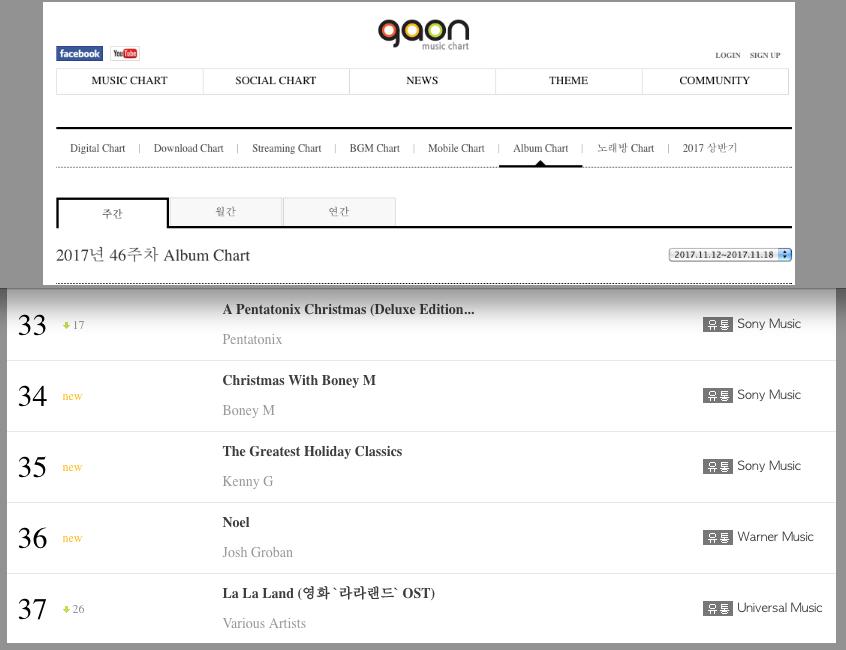 12/11/2017 Boney M. in South Korean Gaon Chart TOP100 Albums Gaon2