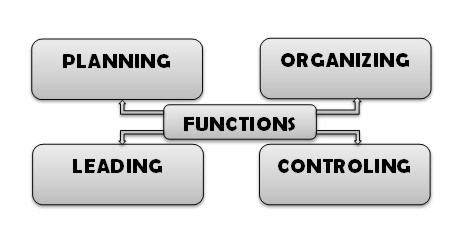 planning organizing leading controlling Free essay: this paper will discuss four management functions: planning, organizing, leading, and controlling all of these functions are what every good.