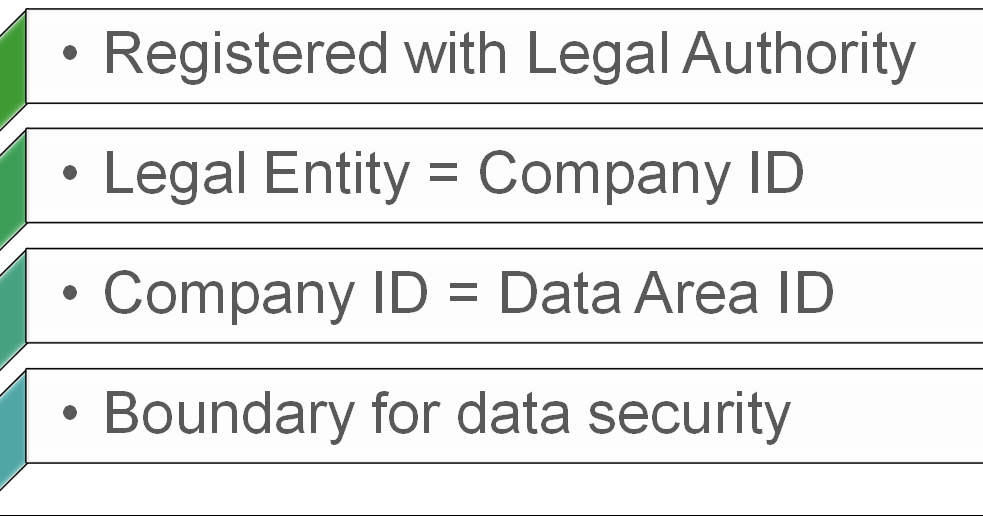 Company, Legal entity, Data Area ID--What's the Difference?