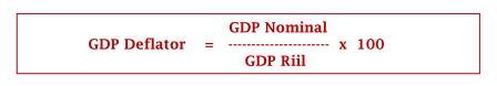 Persamaan GDP Deflator - www.ajarekonomi.com