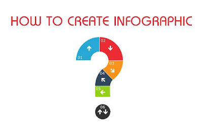 How to create infographic: Essential tactics for bloggers :eAskme