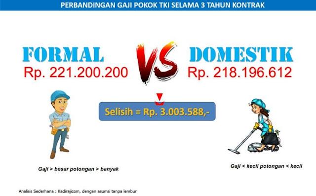Pilih Formal atau Informal? Ini Perbedaan Gajinya Dalam Satu Kali Kontrak