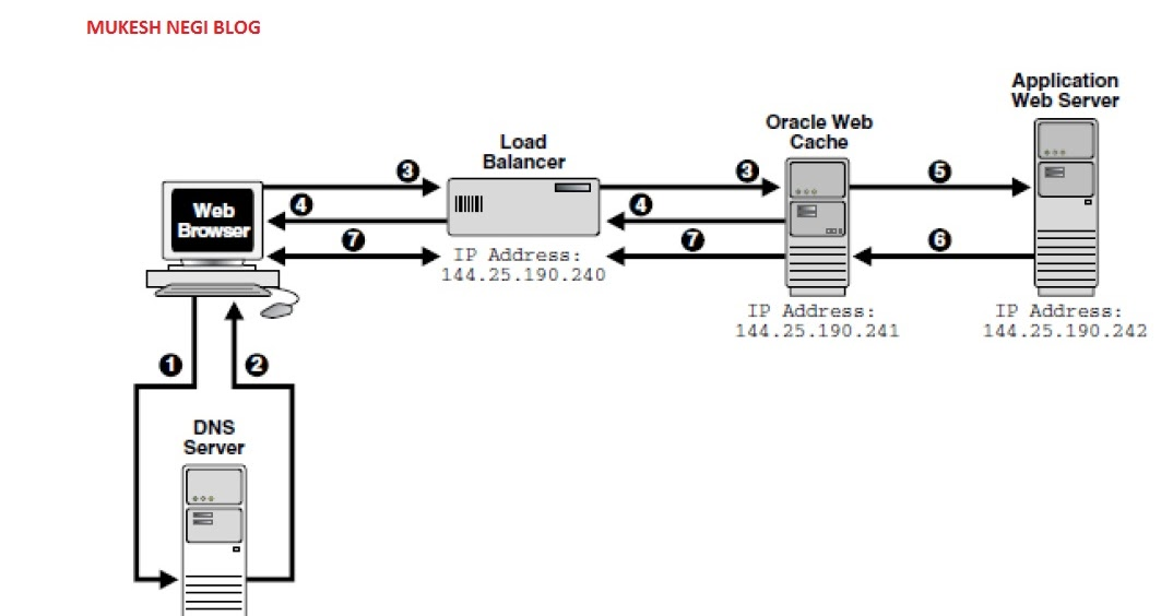 Mukesh Negi: Weblogic : How Oracle Web Cache works?