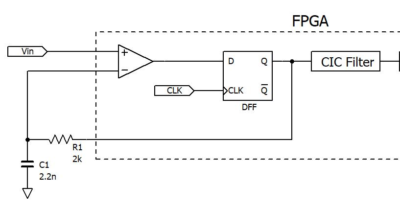 がちさんの電子工房: FPGAでΔΣ型ADCの実験(その2:実装)