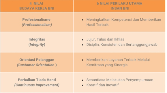 Budaya Perusahaan BNI