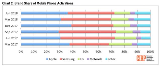 Porcentaje de venstas Apple Motorola Samsung y LG en EEUU