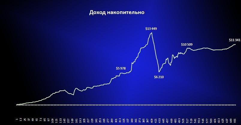 Что такое инвестиции форекс