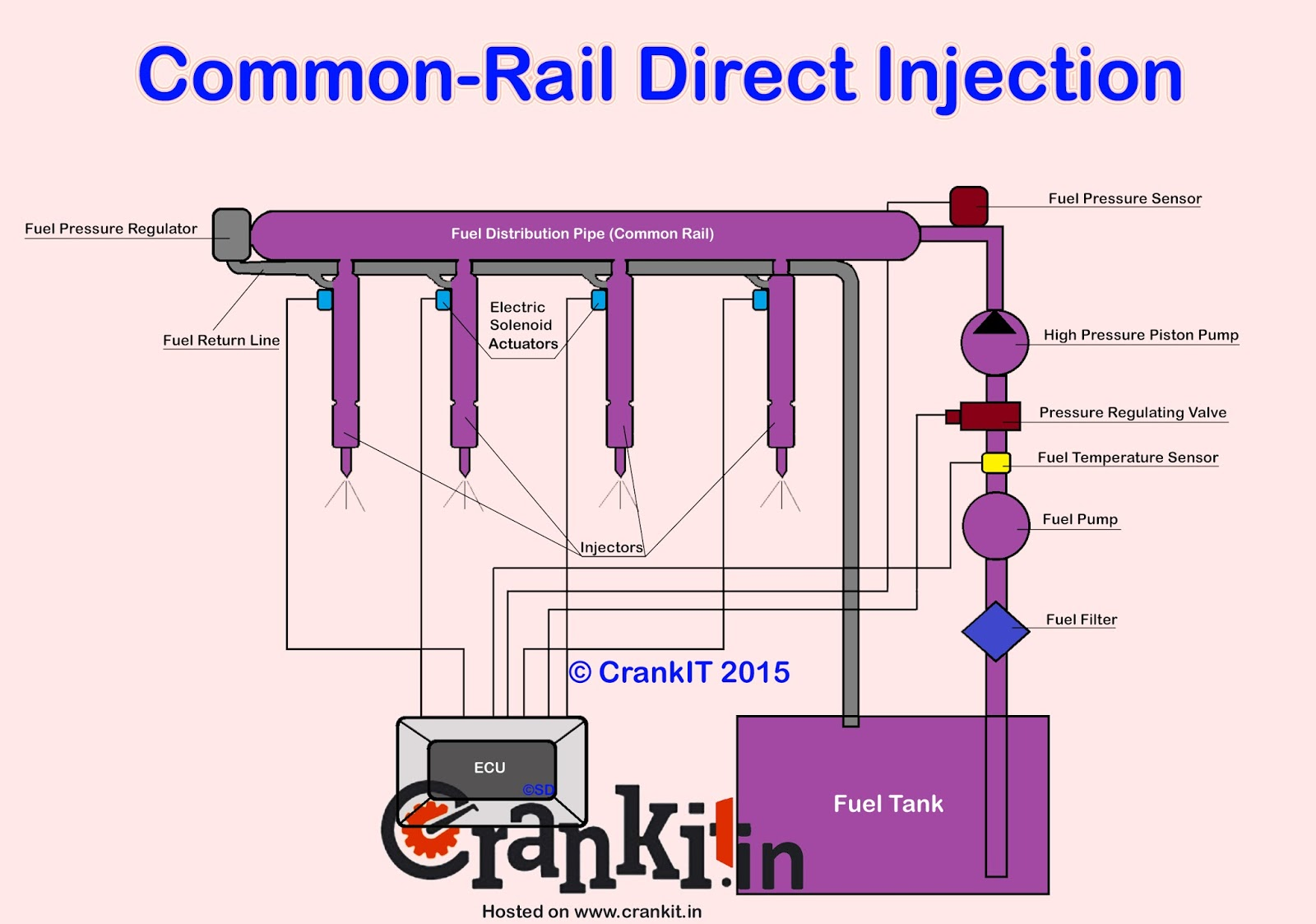 1 'Common Rail Direct Injection' is a type of advanced technology used in engine  fuel systems.