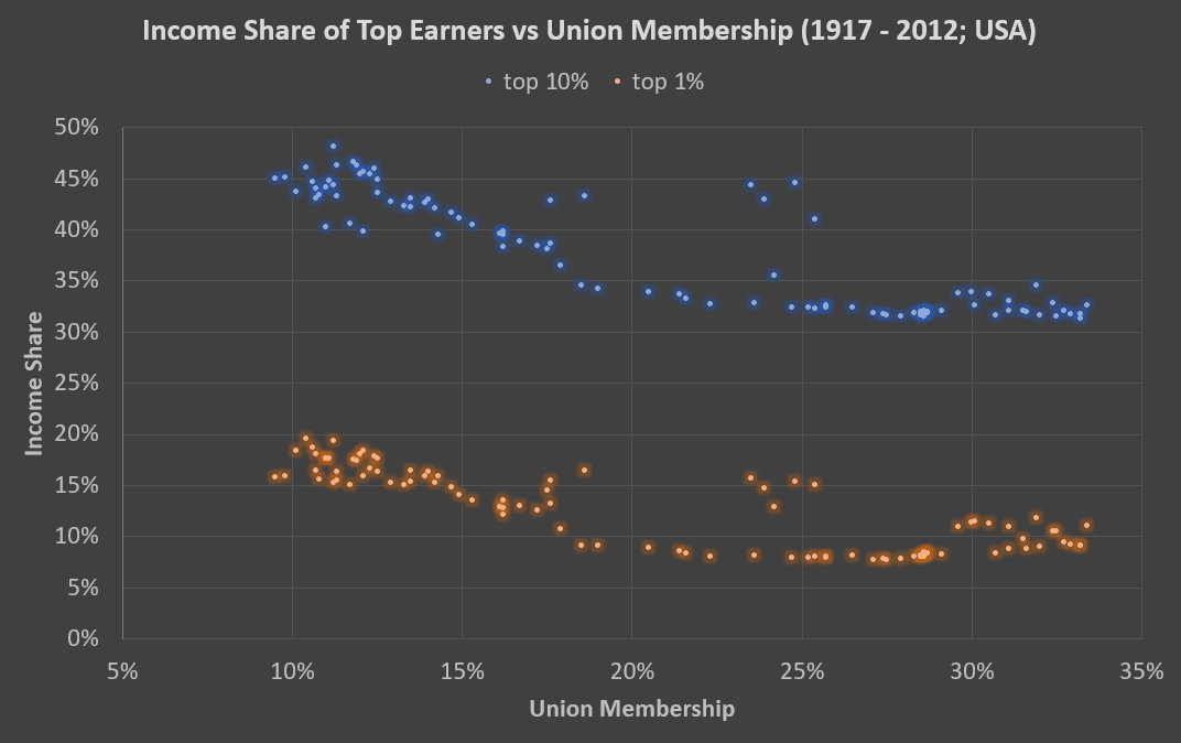 income inequality vs union membership