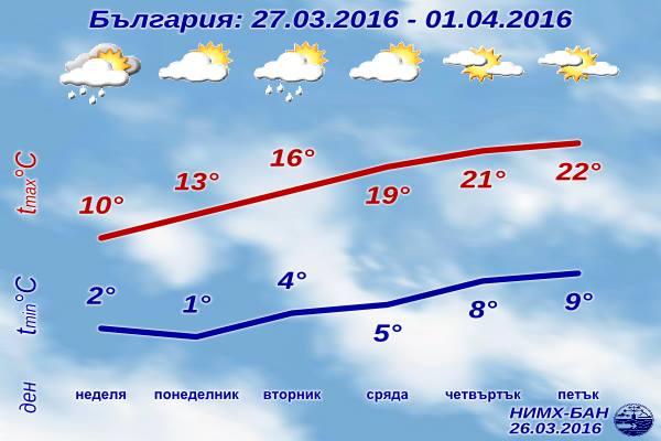 Седмична Прогноза за времето от 27 март 2016 до 1 април 2016