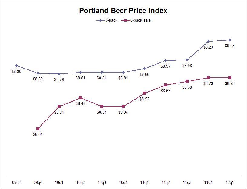 It S Pub Night Portland Beer Price Index Spring 2012