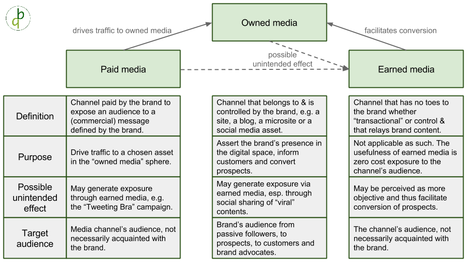 BusinessQuests' framework for paid, owned and earned media