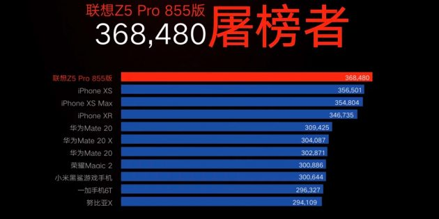Lenovo Z5 Pro GT Snapdragon 855 Score