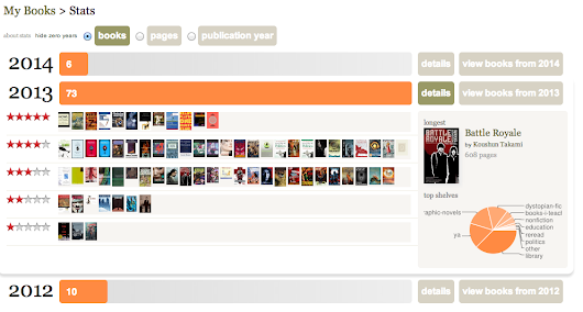 My #GoodReads stats for 2013 (a slight #humblebrag )